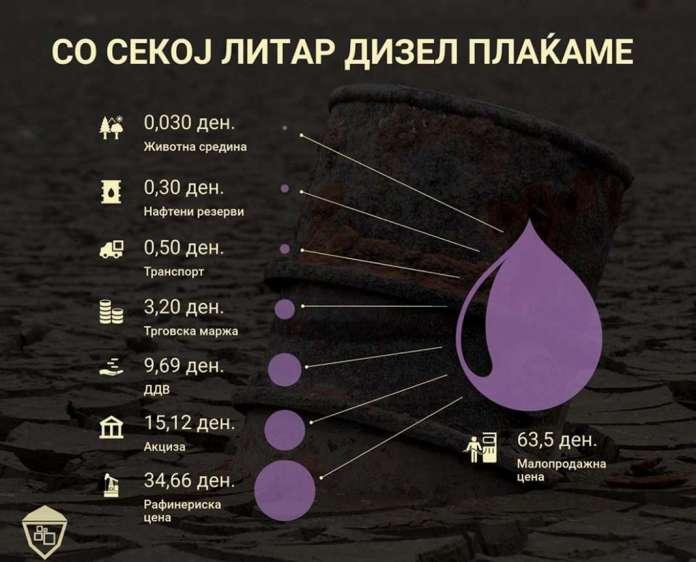 Photo of Цената на нафтата ја засолуваат геополитичките случувања