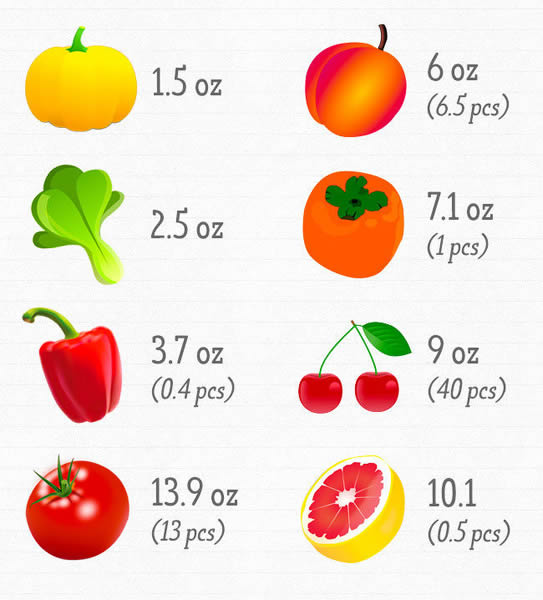 Photo of Колку храна треба да јадете за да внесете доволно витамини?