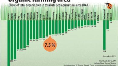 Photo of Површините под органско земјоделство во ЕУ се зголемиле за 34%, во споредба со 2012 година