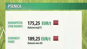 Photo of Побарувачката за брашно во Србија се зголеми за 436%