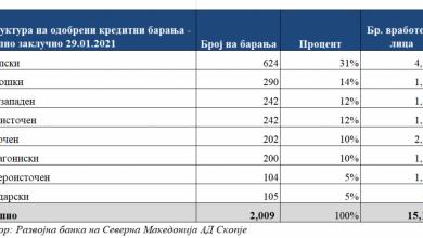 """Photo of Одобрени 23 милиони евра од """"Ковид 3"""" за вкупно 2.009 корисници со 15.197 вработени"""